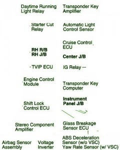toyota fuse box diagrams fuse box toyota matrix under the fuse box toyota 2006 matrix under the dash diagram