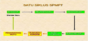 SATU SIKLUS SPMPT