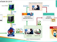 Pedoman Aplikasi Pendaftaran UN SD tahun 2016