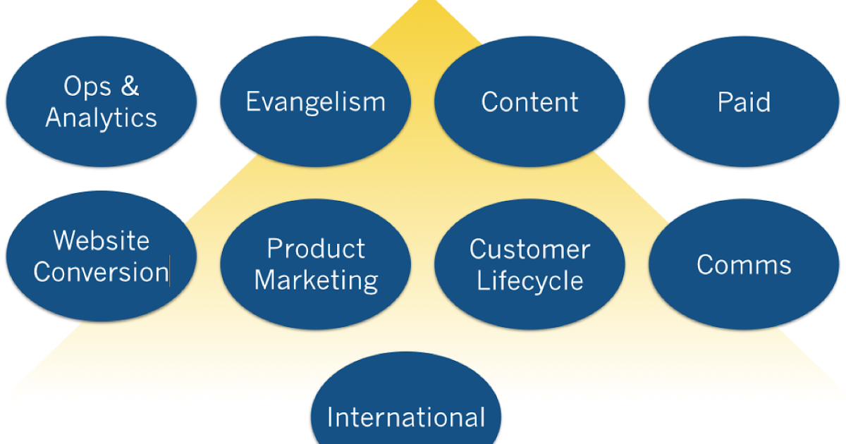 The 9 marketing disciplines of great saas companies ccuart Images