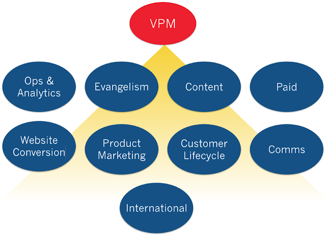 The 9 Marketing Disciplines of Great SaaS Companies