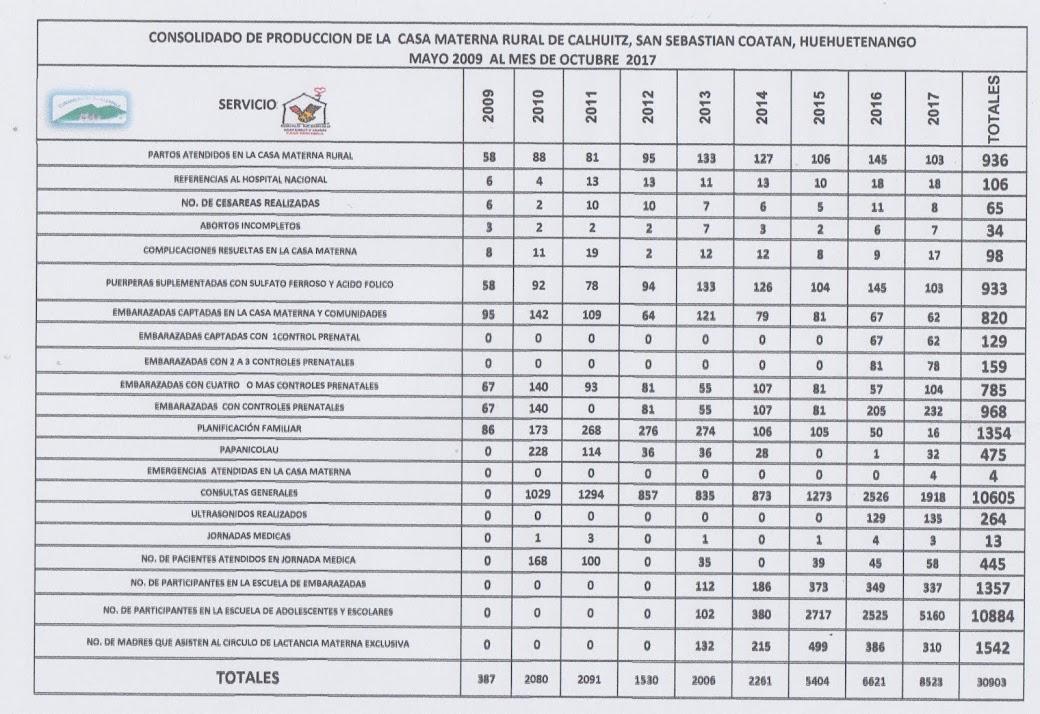 Producción 2009-2017, CASA MATERNA CALHUITZ