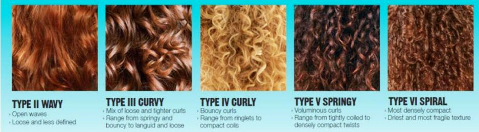 Redken Curl Pattern Scale What S Your Curl Type