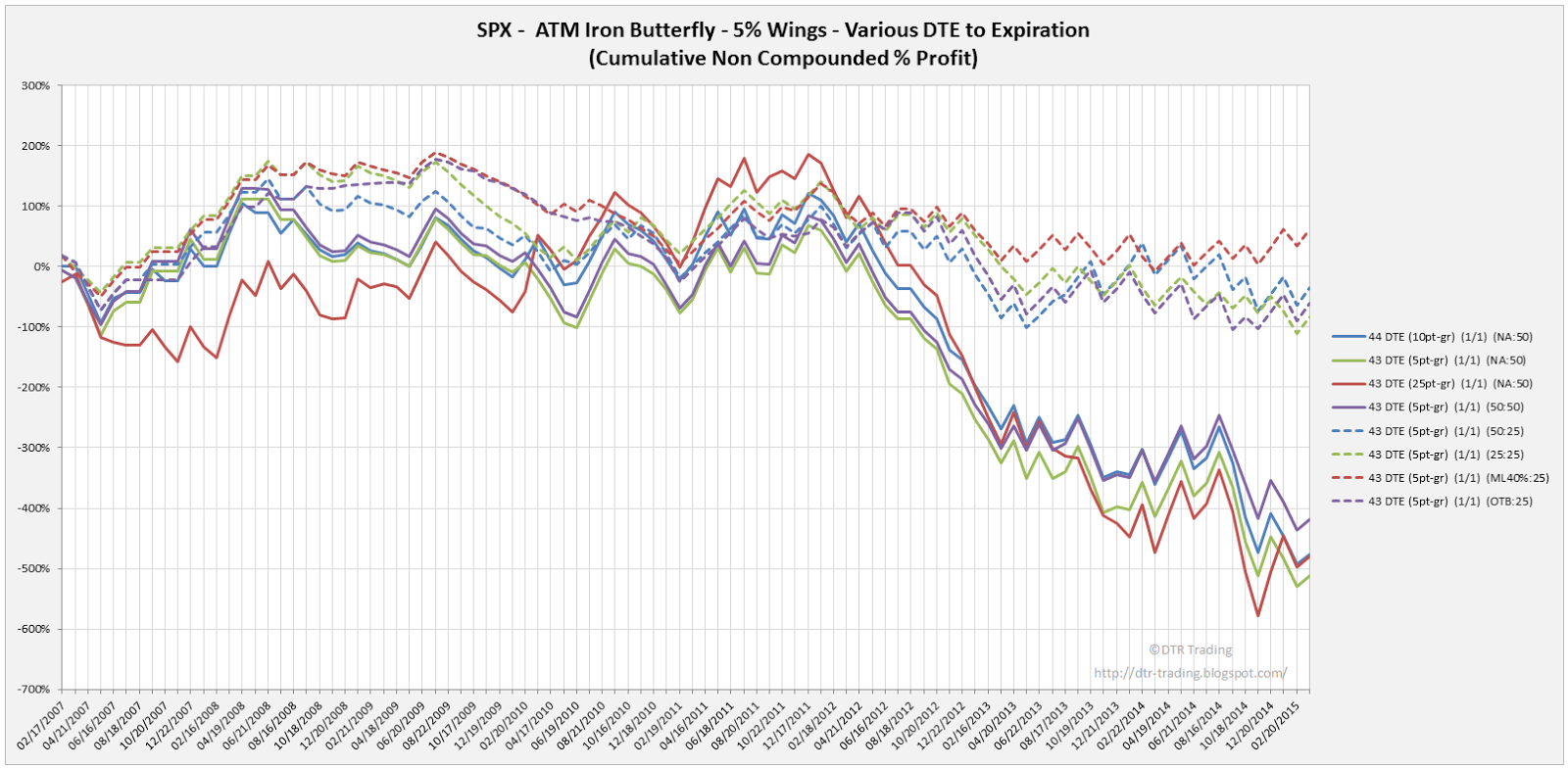 Iron Butterfly Dynamic Exit Equity Curves SPX 43 DTE 5 Percent Wing Widths