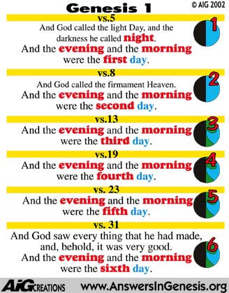 Does Bible Actually Teach That Creation Took Six Lteral Days