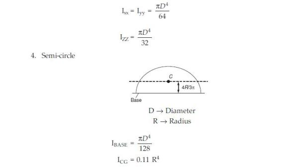 Moment of Inertia of Circular Ring  Circular Disc and solid sphereMoment Of Inertia Sphere