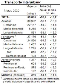 Como ya dijimos en Febrero, los viajes interurbanos se redujeron en Marzo en más de la mitad