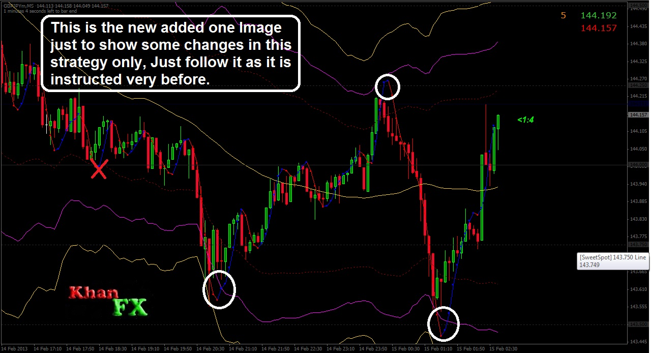 One minute forex scalping strategy