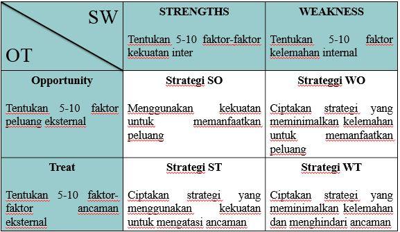 Agun guntara sumedang analisis swot ife efe cpm dan qspm pada gambar 3 strategi swot ccuart Choice Image