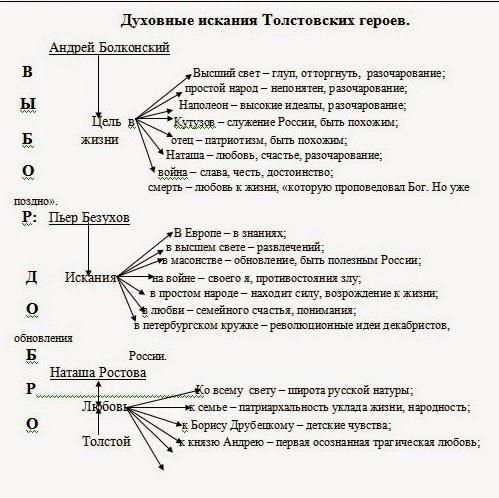 Путь исканий Болконского.