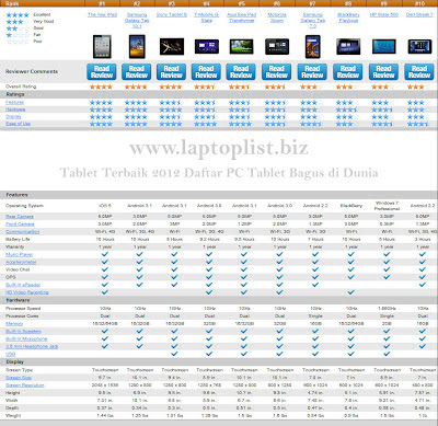 Tablet Terbaik 2012 Daftar PC Tablet Bagus di Dunia