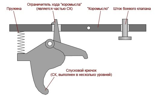 Как сделать курок на пневматике