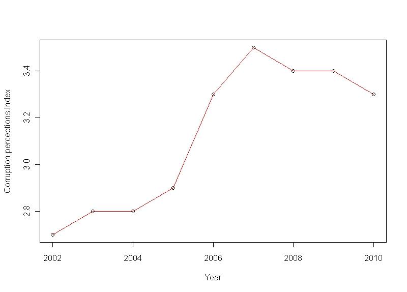transparency international corruption index 2011 pdf