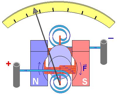 تركيب الجلفانومتر ذي الملف المتحرك ( الجلفانومتر الحساس )