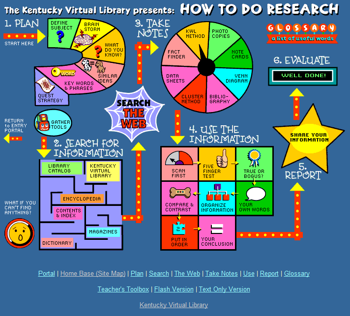 Advice for Students: 10 Steps Toward Better Research - Lifehack org
