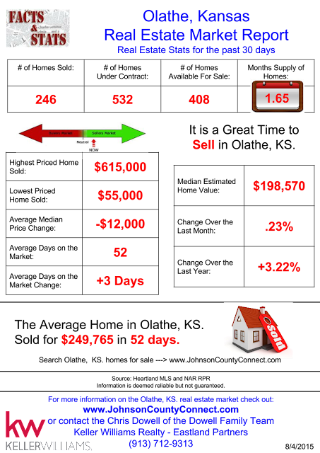 Olathe, Kansas Real Estate Market Report - Real Estate Stats for the past 30 Days!