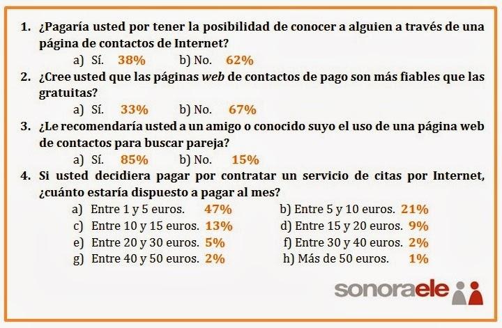 DELE B2 - PRUEBA 4 - TAREA 3 - OPCIÓN B (Resultados de la encuesta)