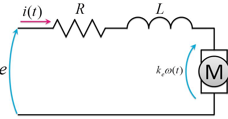 Robotics Notes: DCモータの特性曲線
