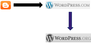 import blogger wordpress  Cara Import Artikel Dari Blogspot Ke Wordpress Self Hosting