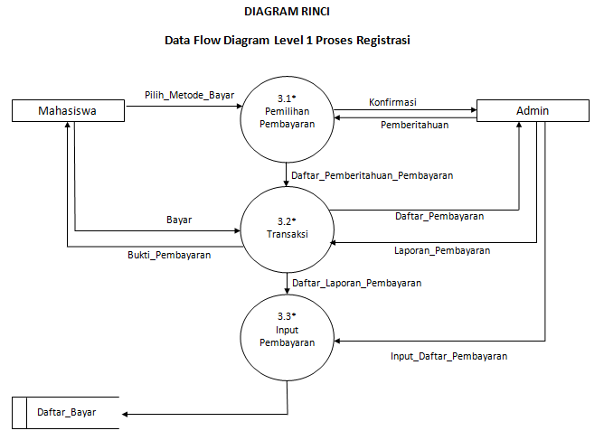Luscious of me tugas kampus rpl membuat dfd sisfo pmb stmik diagram rinci ccuart Choice Image