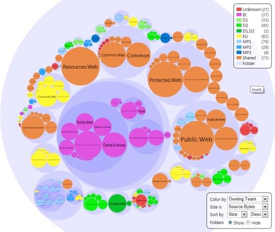 GWP Code Bubbles