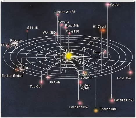 closest stars to our solar system - photo #5