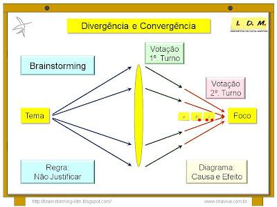 Convergência Priorização com Votação e Diagrama de Causa e Efeito