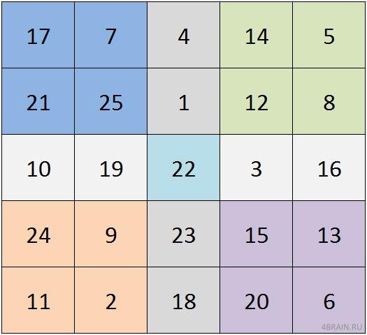 таблица горбова шульте пройти онлайн