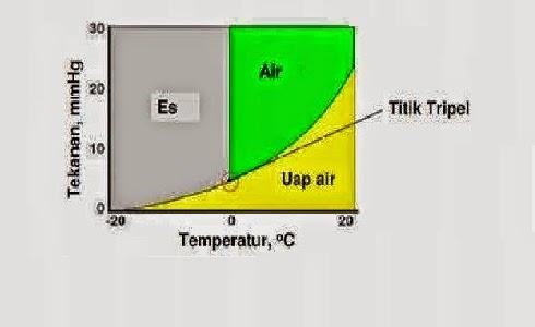 Pengertian diagram fase termodinamika dalam kimia fisik mineralogi dan teknik material diagram fase adalah sejenis grafikyang digunakan untuk menunjukkan kondisi kesetimbangan antara fase fase ccuart Choice Image