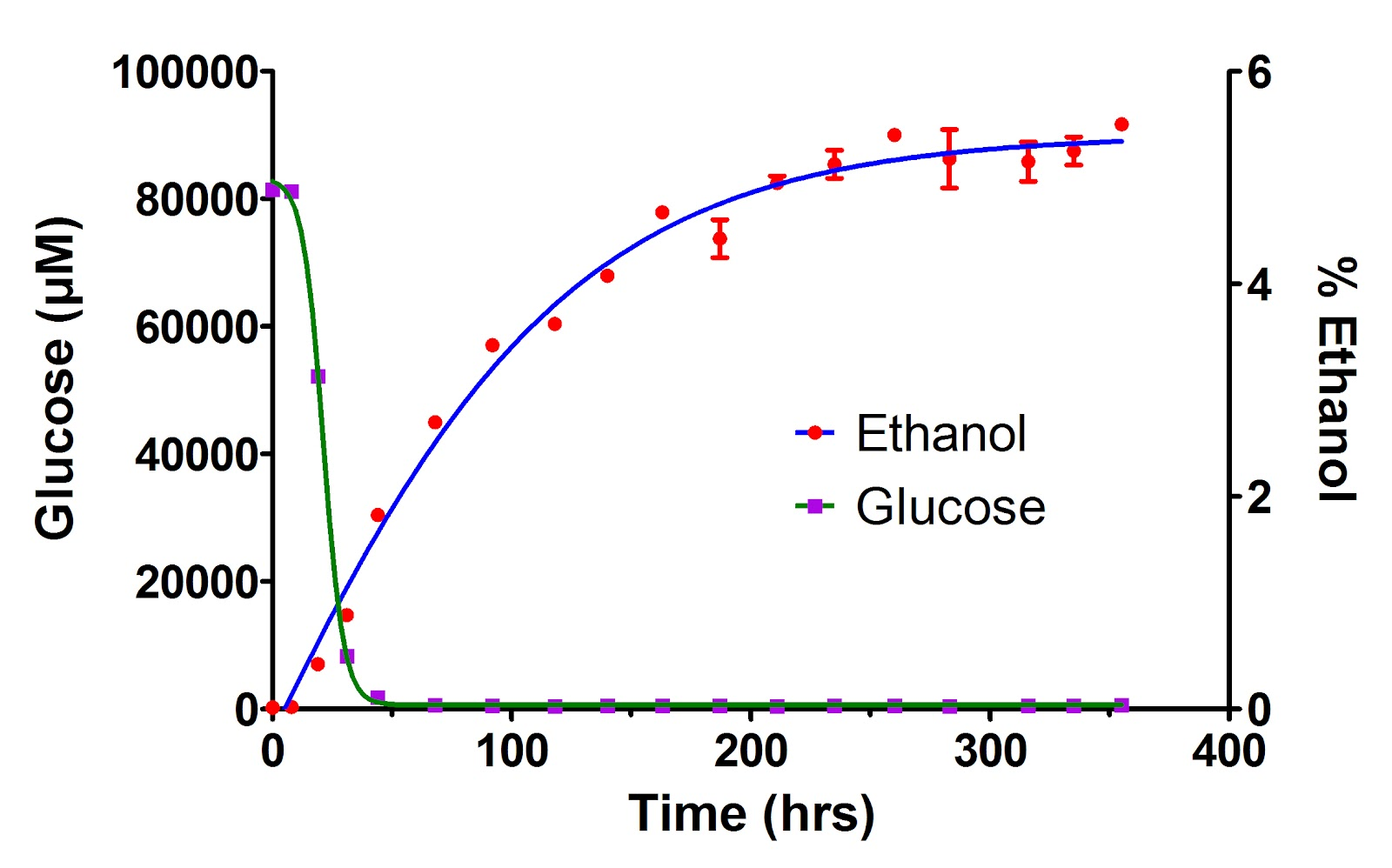 "fermentation studies of glucose and ethanol Detailed metabolic studies the fact that a soluble fraction of yeast, which he  called ""zymase"", was able to produce ethanol from glucose  accumulation of  hexose phosphates in fermenting yeast extracts (har- den and young, 1908) my  own."