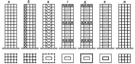 Конструктивные системы несущего остова многоэтажных и высотных зданий