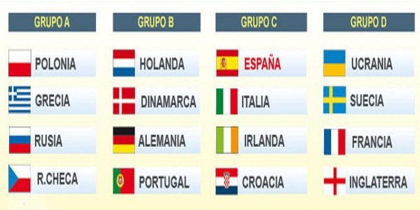 Groups of teams of UEFA Euro 2012