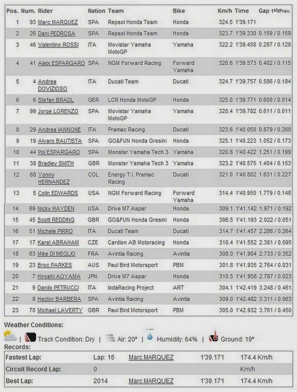 Hasil FP3 MotoGP 2014 Termas Argentina
