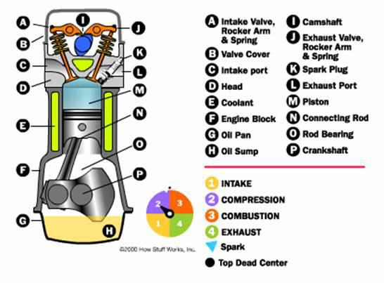 MUZAK STUDYZONE Internal Combustion Engine – Internal Combustion Engine Cooling System Diagram