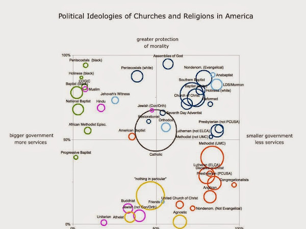 American Religious, Political Ideologies-In One Graph