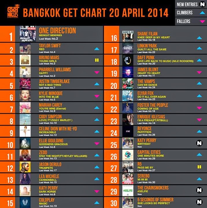 Download [Mp3]-[Hot New Official Chart] GET 102.5 FM Chart Top 30 Countdown Date 20 April 2014 คุณภาพเสียง 320Kbps [Shared] 4shared By Pleng-mun.com