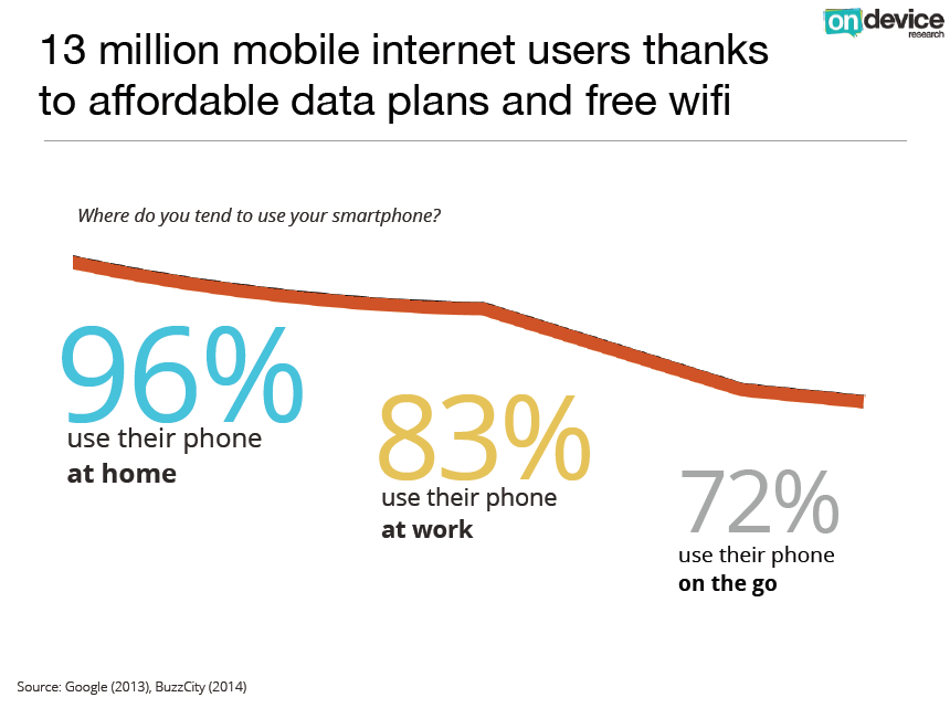 Smartphone usage at home, work, on the go
