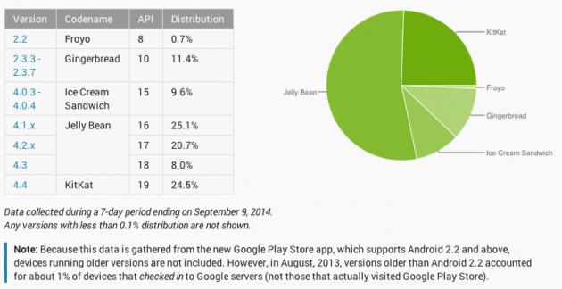 android statistics 2014