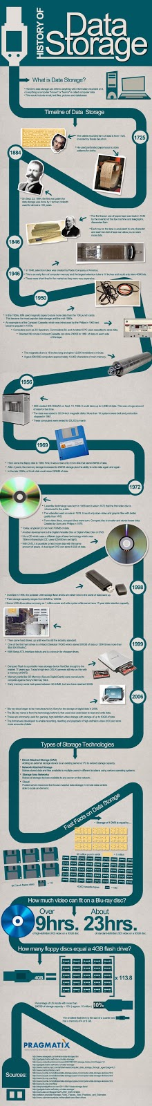History of fata storage