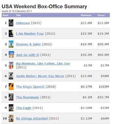 box office weekend February 18 imdb