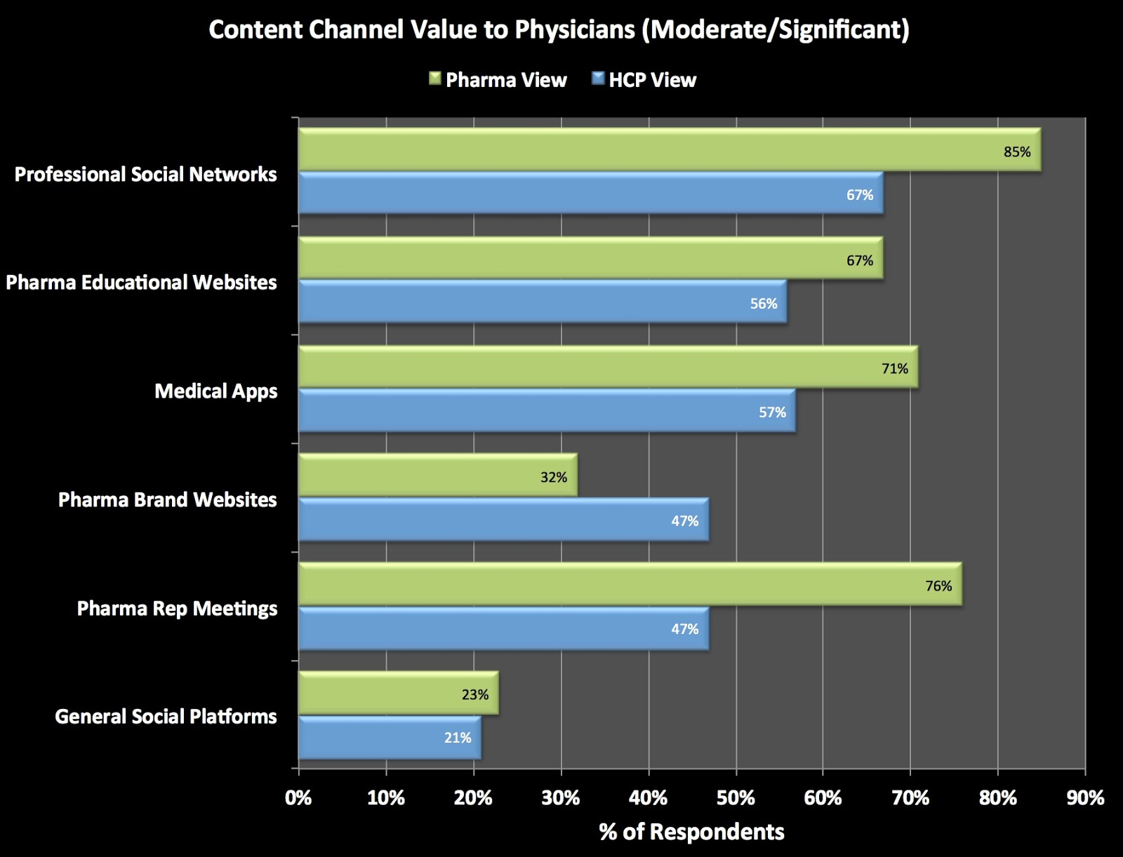 The Value of Medical Content Channels According to HCPs vs Pharma Professionals