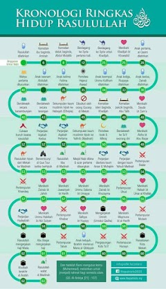 Kronologi Ringkas Hidup Rasulullah ﷺ