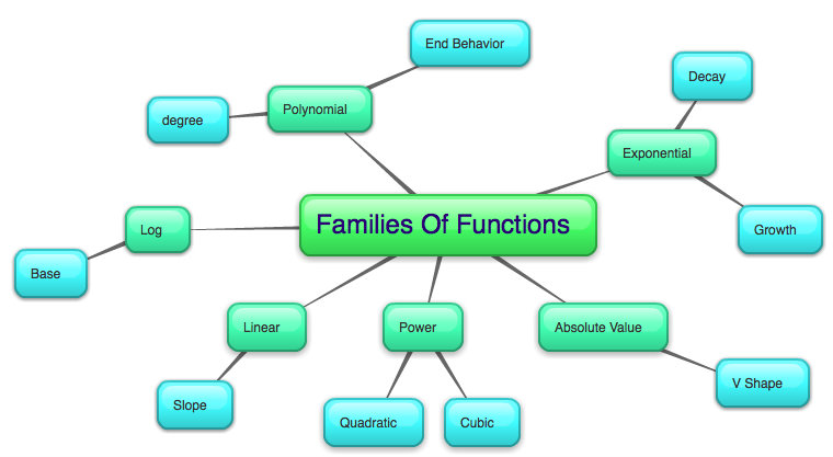 Families First-Keys to Successful Family Functioning: Family Roles