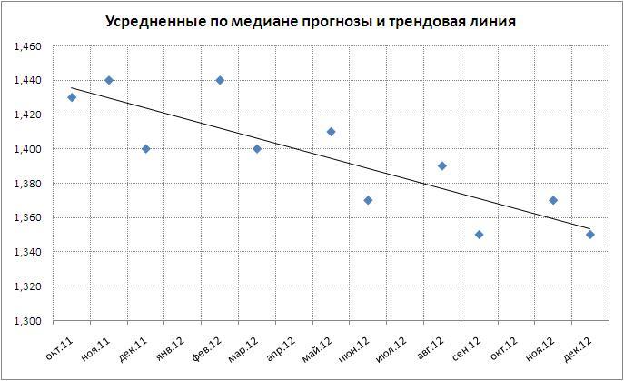 Курс евро на сентябрь 2011