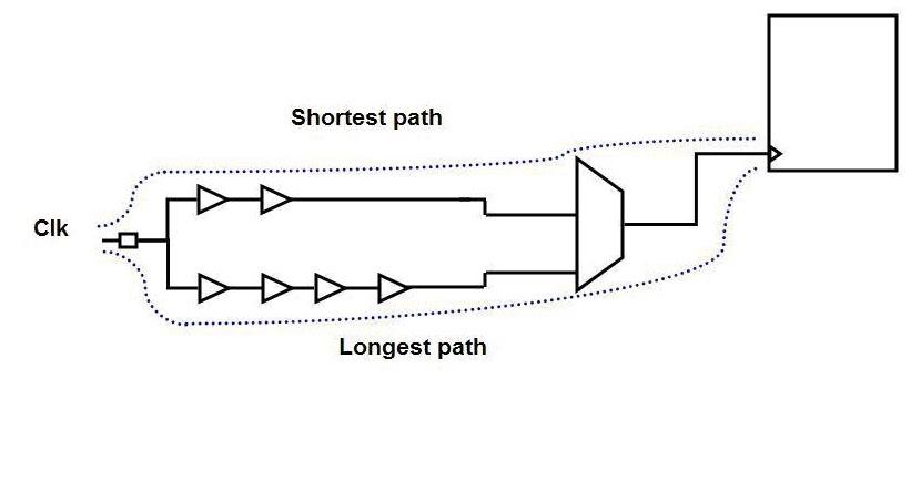clock reconvergence pessimism  crp  basic