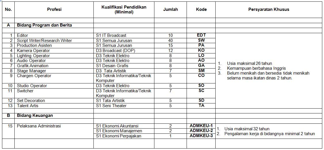 Lowongan Kerja TVRI Maret 2013 - SMK D3 S1