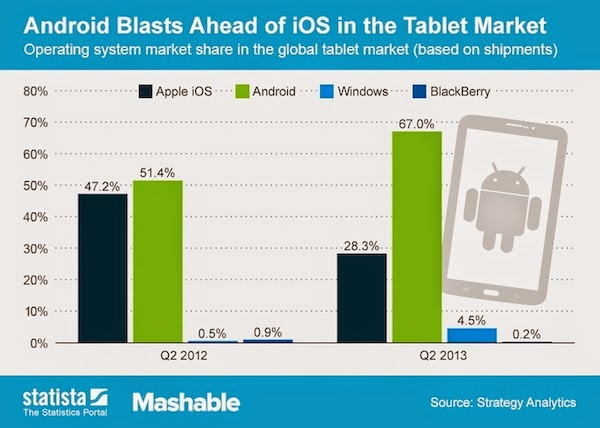 Android  is ahead in terms of market share against apple's IOS