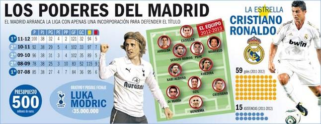 Las 5 razones por las que Real Madrid volverá a ganar la Liga