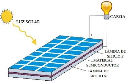 Esquema de funcionamiento de panel solar fotovoltaico.