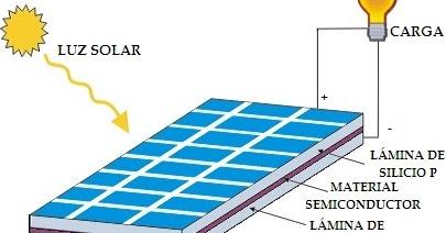 Explicaci n sencilla de c mo funciona un panel o placa solar fotovoltaica energ as - Tipos de paneles solares ...